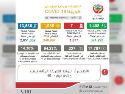 """الكويت تسجل 1935 اصابة جديدة بفيروس """"كورونا"""" و7 وفيات"""