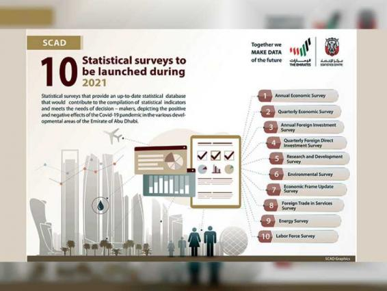 SCAD to launch 10 statistical surveys during 2021