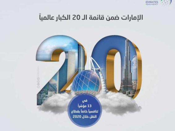 UAE ranks among top 20 countries in 13 transport indexes in 2020