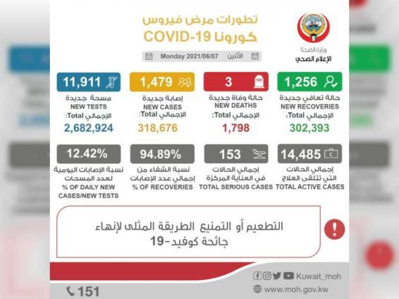 """الكويت تسجل 1479 إصابة بـ""""كورونا"""" و ثلاث وفيات"""