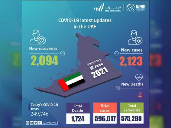 UAE announces 2,123 new COVID-19 cases, 2,094 recoveries, 4 deaths in last 24 hours
