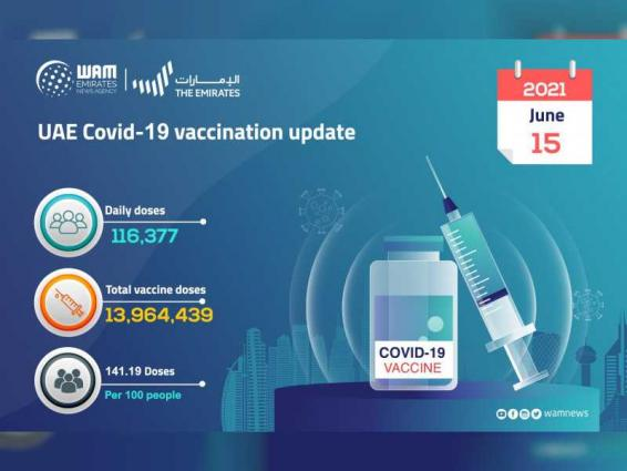 116,377 doses of COVID-19 vaccine administered in past 24 hours: MoHAP