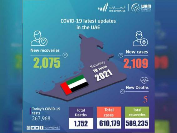 UAE announces 2,109 new COVID-19 cases, 2,075 recoveries, 5 deaths in last 24 hours