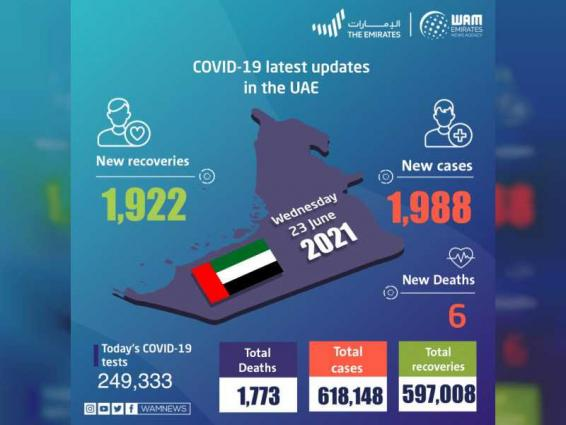 UAE announces 1,988 new COVID-19 cases, 1,922 recoveries, 6 deaths in last 24 hours