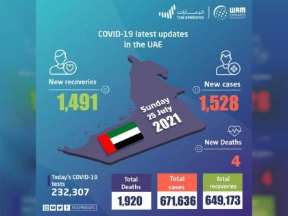 UAE announces 1,528 new COVID-19 cases, 1,491 recoveries, 4 deaths in last 24 hours