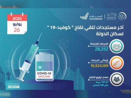 """""""الصحة"""" تعلن تقديم 28,252 جرعة من لقاح """"كوفيد-19"""" خلال الساعات الـ24 الماضية و الإجمالي حتى اليوم 16,524,169"""