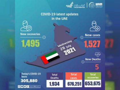UAE announces 1,527 new COVID-19 cases, 1,495 recoveries, 5 deaths in last 24 hours
