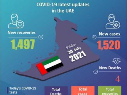 UAE announces 1,520 new COVID-19 cases, 1,497 recoveries, 4 deaths in last 24 hours