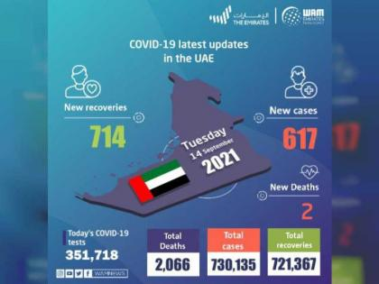 UAE announces 617 new COVID-19 cases, 714 recoveries, 2 deaths in last 24 hours