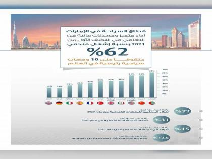 UAE achieves 62% hotel occupancy rate in H1 2021 outperforming 10 other major global tourism destinations