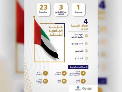 UAE ranks first in Arab Region and third among Emerging Economies on Future Readiness Index