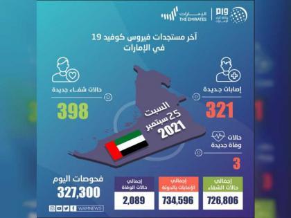 """""""الصحة"""" تجري 327,300 فحص وتكشف عن 321 إصابة جديدة بفيروس كورونا، و398 حالة شفاء و3 حالات وفاة خلال الساعات الـ 24 الماضية"""