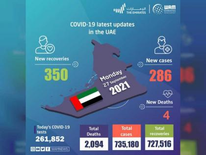 UAE announces 286 new COVID-19 cases, 350 recoveries, 4 deaths in last 24 hours