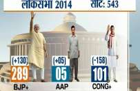 پارلیمانی انتخابات میں بی جے پی اورحامیوں کو واضح اکثریت حاصل ہے،بھارتی ..