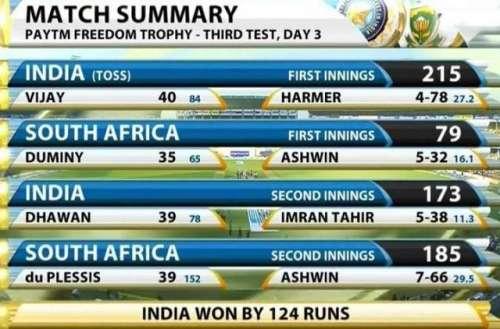 ناگپور ٹیسٹ ، بھارت نے جنوبی ..