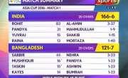 ایشیاء کپ ٹی ٹونٹی : افتتاحی میچ میں بھارت نے بنگلہ دیش کو 45رنز سے ہرا ..