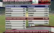 فیصل آباد ،پاکستان کپ کے میچ میں پنجاب نے سندھ کوشکست دیکرفائنل میں ..
