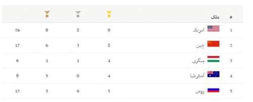 امریکا ریو اولمپکس2016 میڈل سٹینڈنگ ..