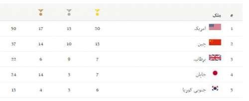 ریو اولمپکس میں امریکا نے میڈلز ..