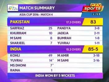 ایشیاء کپ ٹی ٹونٹی ، بھارت نے پاکستان کو 5وکٹوں ..