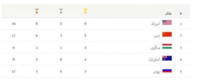 امریکا ریو اولمپکس2016 میڈل سٹینڈنگ پر بدستور سر فہرست