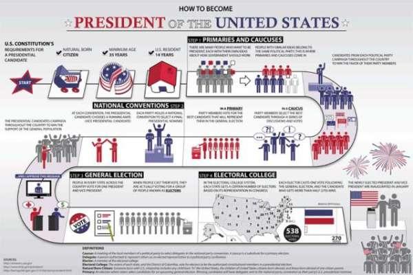 دنیا کو جمہوریت کا درس دینے اور جمہوریت کے نام پر کئی ملکو ںمیں فوجی ..
