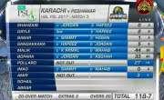 پاکستان سپر لیگ، کراچی کنگز نے پشاور زلمی کو جیت کے لیے 119رنز کا ہدف ..