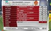 پاکستان سپر لیگ،اسلام آباد یونائیٹڈ نے کراچی کنگز کو جیت کے لیے 95رنز ..