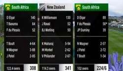 ڈیونیڈن ٹیسٹ، جنوبی افریقہ نے دوسری اننگز میں 6 وکٹوں کے نقصان پر 224 ..