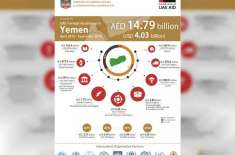 متحدہ عرب امارات نے 4 سال سے کم عرصے میں یمن کو 4 ارب امریکی ڈالرکی امداد ..
