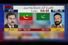 این اے 60 میں ن لیگ کے امیدوار سجاد خان نے الیکشن نتائج کو مسترد کر دیا