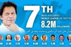 عمران خان دنیا کے7ویں پسندیدہ راہنماء