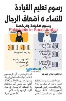 سعودی عرب ، خواتین کے لیے ڈرائیونگ لائسنس کی فیس کتنے ریال ہوگی؟۔۔