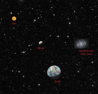 """زمین کے گرد  مزید دو """"چاند"""" بھی گردش کر رہے ہیں،  ماہرین نے کئی دہائیوں .."""