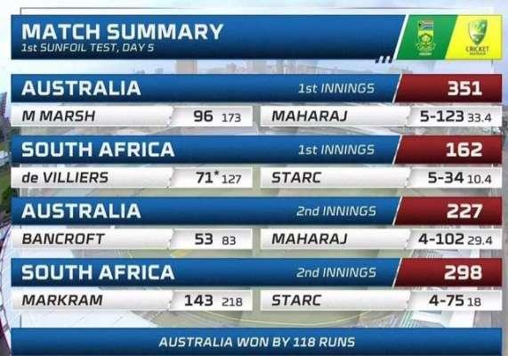 آسٹریلیا نے جنوبی افریقا کو 118 رنز سے شکست دیدی