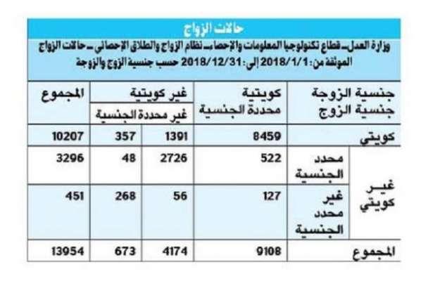 کویت میں طلاق کی شرح میں اضافہ ہو گیا