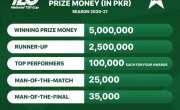 نیشنل ٹی ٹونٹی کپ میں تقریباََ 90 لاکھ روپے کی انعامی رقم تقسیم ہوگی