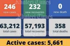 متحدہ عرب امارات میں ایک بار پھر یومیہ کورونا کیسز کی گنتی کم ہو گئی
