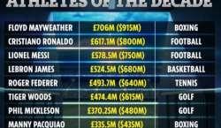 گزشتہ 10 برس کے دوران کس کھلاڑی نے سب سے زیادہ مال بنایا؟ جانئے