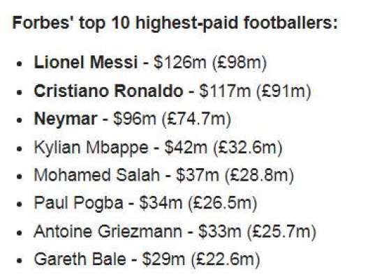 فٹ بال میں زیادہ کمائی کا مقابلہ لائنل میسی نے جیت لیا