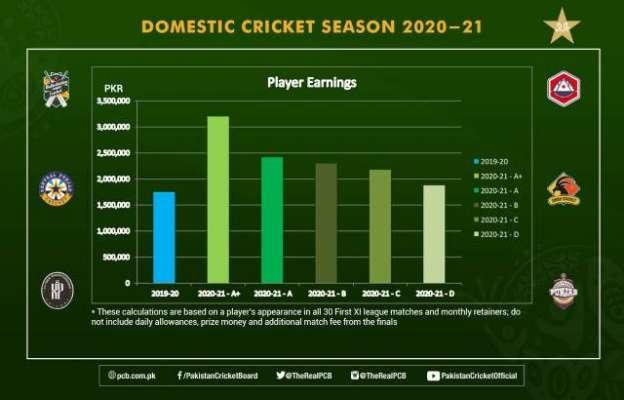 ڈومیسٹک کی اے پلس کٹیگری میں شامل کھلاڑی کی آمدن 30 لاکھ روپے سے زائد ..