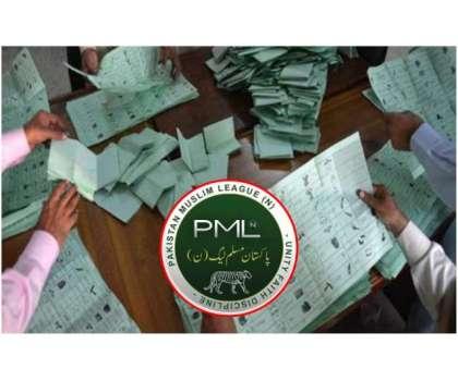 کنٹونمنٹ بورڈز انتخابات، مسلم لیگ ن مجموعی طور پر سب سے زیادہ ووٹ حاصل ..