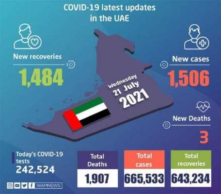 امارات میں عید الاضحی کے موقع پر بے احتیاطی نے کورونا کیسز میں اضافہ ..