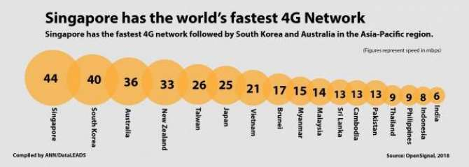 Singapore has the world fastest 4G Network